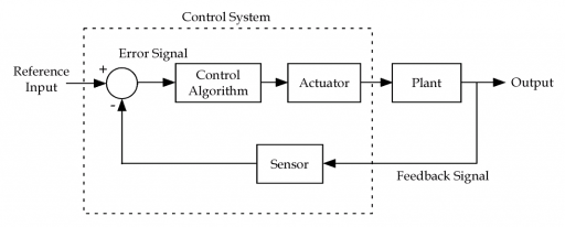 Control system basics ledin engineering inc figure 11 block diagram of a feedback control system ccuart Choice Image