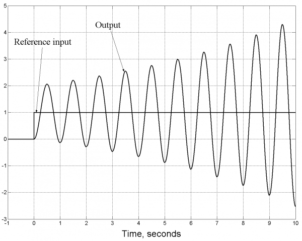 Figure 1.5 System with an unstable oscillatory response.
